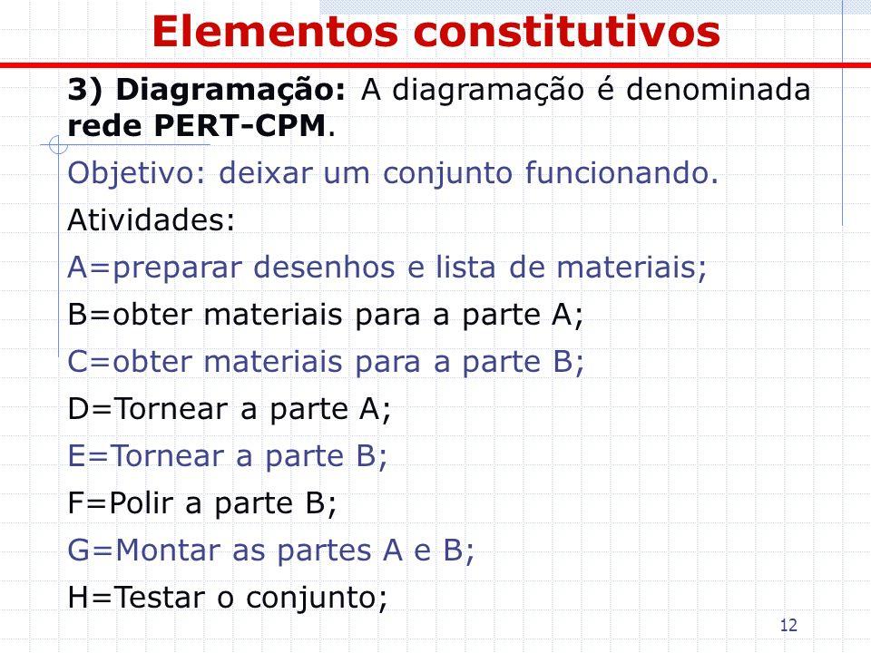 12 Elementos constitutivos 3) Diagramação: A diagramação é denominada rede PERT-CPM. Objetivo: deixar um conjunto funcionando. Atividades: A=preparar