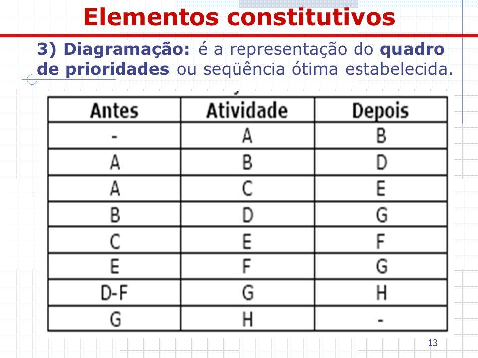 13 Elementos constitutivos 3) Diagramação: é a representação do quadro de prioridades ou seqüência ótima estabelecida.