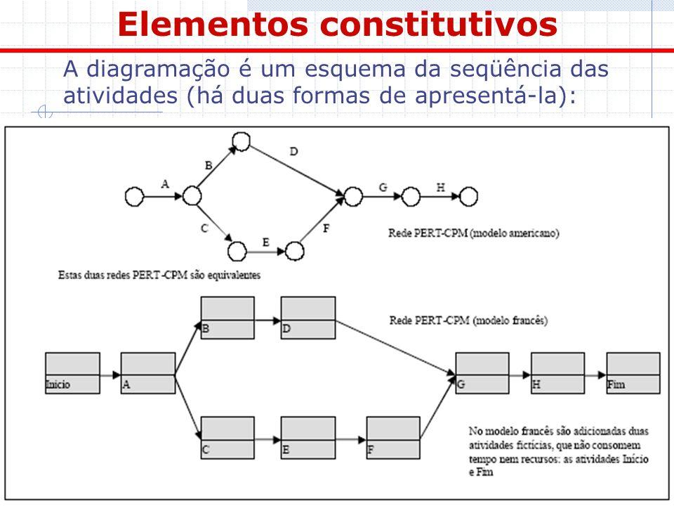 14 Elementos constitutivos A diagramação é um esquema da seqüência das atividades (há duas formas de apresentá-la):