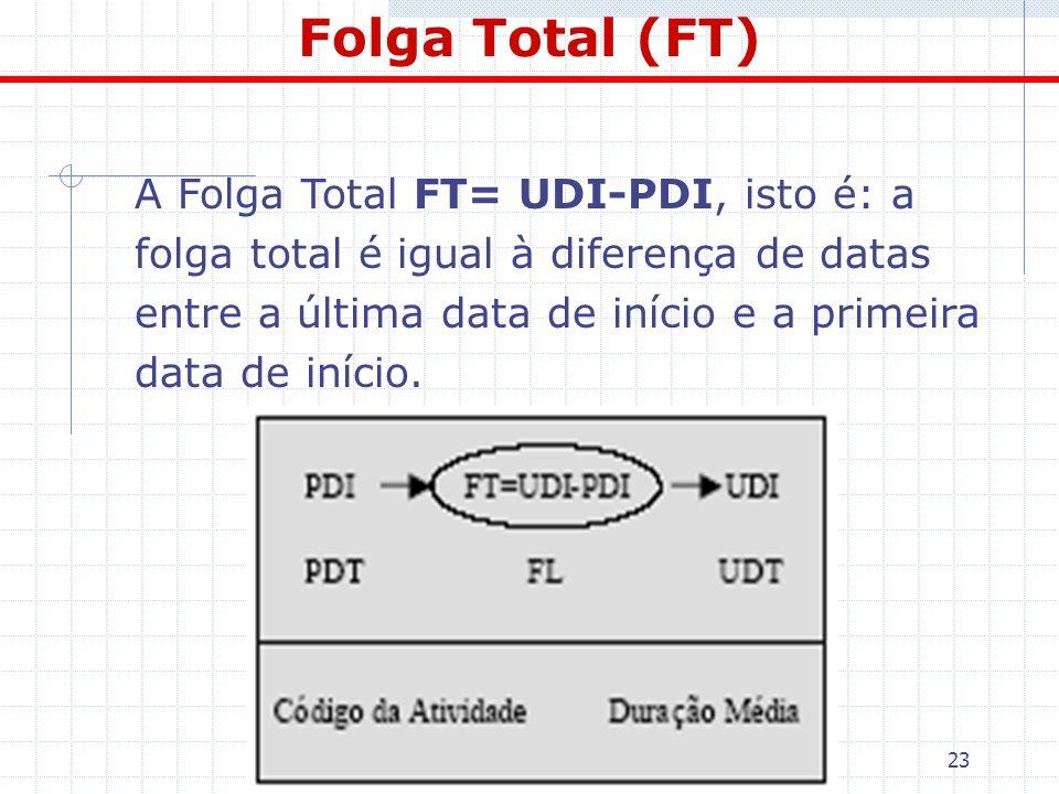 23 Folga Total (FT) A Folga Total FT= UDI-PDI, isto é: a folga total é igual à diferença de datas entre a última data de início e a primeira data de i