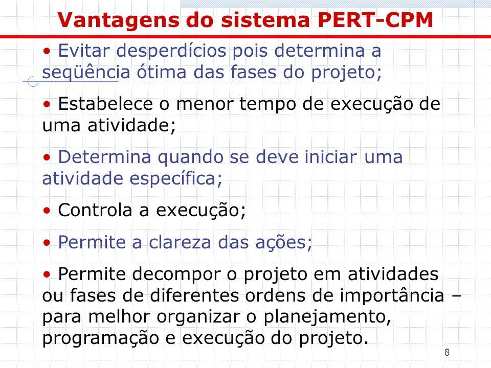 19 PDI- Primeira data de Início e PDT-Primeira data de Término O resultado final que concerne a PDI- Primeira data de Início e PDT – Primeira data de Término, é:
