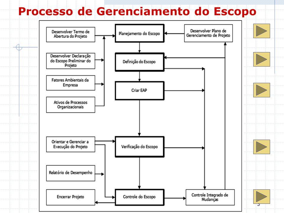 4 Etapas do Processo de Gerenciamento do Escopo Planejamento do Escopo Criação de um plano de gerenciamento que documenta como o escopo do projeto será definido, verificado e controlado e como a estrutura analítica do projeto (EAP) será criada e definida.