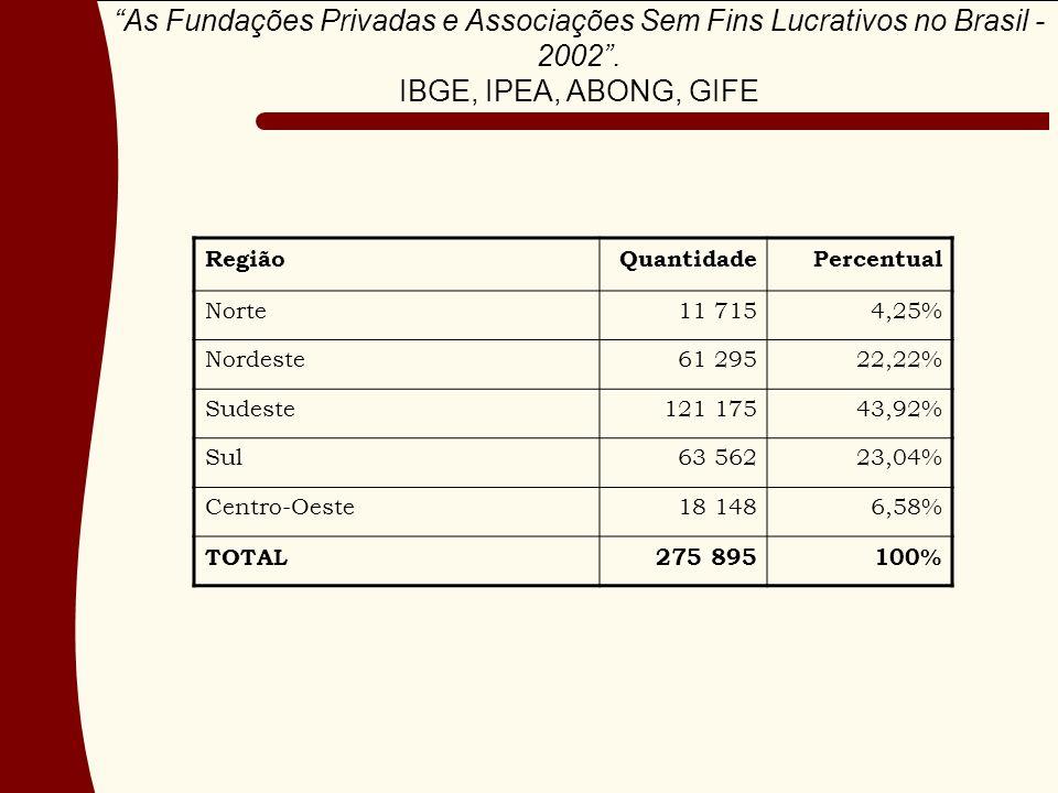 RegiãoQuantidadePercentual Norte11 7154,25% Nordeste61 29522,22% Sudeste121 17543,92% Sul63 56223,04% Centro-Oeste18 1486,58% TOTAL275 895100% As Fundações Privadas e Associações Sem Fins Lucrativos no Brasil - 2002.