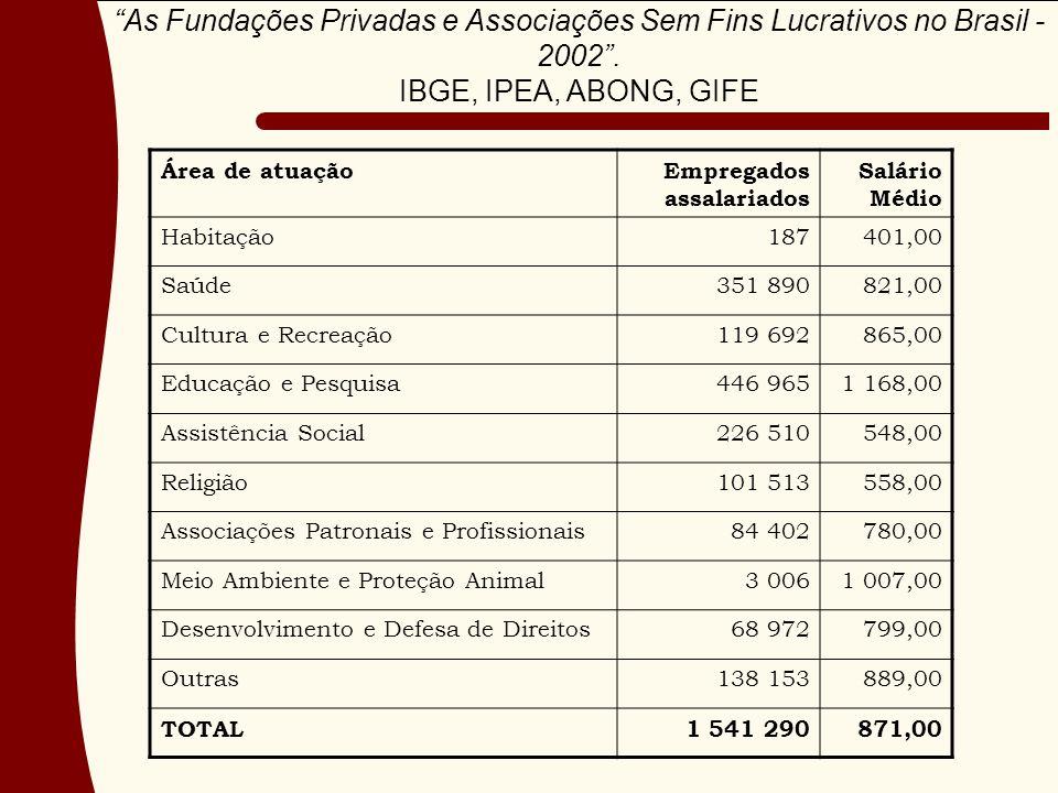 As Fundações Privadas e Associações Sem Fins Lucrativos no Brasil - 2002. IBGE, IPEA, ABONG, GIFE Área de atuaçãoEmpregados assalariados Salário Médio