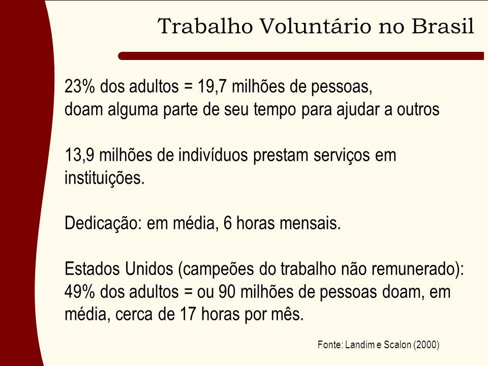 Trabalho Voluntário no Brasil 23% dos adultos = 19,7 milhões de pessoas, doam alguma parte de seu tempo para ajudar a outros 13,9 milhões de indivíduos prestam serviços em instituições.