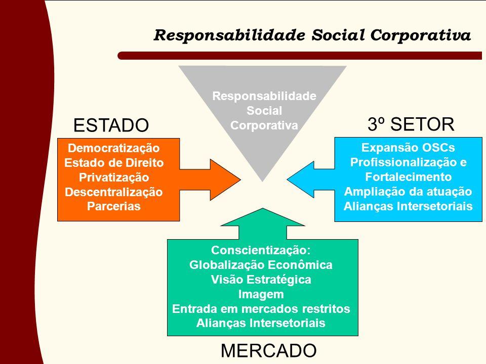 Responsabilidade Social Corporativa ESTADO MERCADO Democratização Estado de Direito Privatização Descentralização Parcerias Conscientização: Globaliza