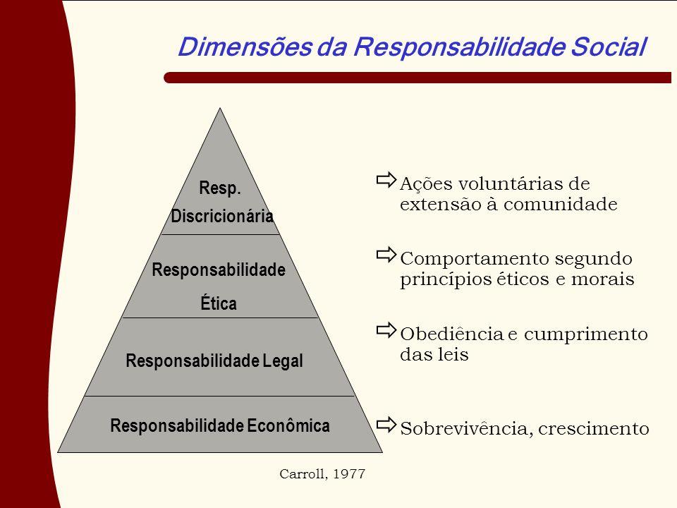 Responsabilidade Econômica Responsabilidade Legal Responsabilidade Ética Resp. Discricionária Dimensões da Responsabilidade Social Carroll, 1977 Ações