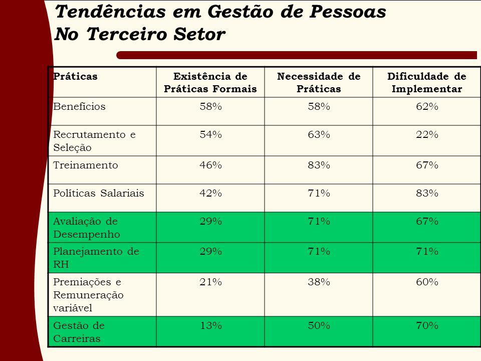 Tendências em Gestão de Pessoas No Terceiro Setor PráticasExistência de Práticas Formais Necessidade de Práticas Dificuldade de Implementar Benefícios58% 62% Recrutamento e Seleção 54%63%22% Treinamento46%83%67% Políticas Salariais42%71%83% Avaliação de Desempenho 29%71%67% Planejamento de RH 29%71% Premiações e Remuneração variável 21%38%60% Gestão de Carreiras 13%50%70%