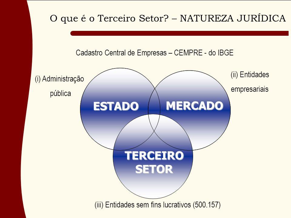 TERCEIROSETOR MERCADO ESTADO Cadastro Central de Empresas – CEMPRE - do IBGE (i) Administração pública (ii) Entidades empresariais (iii) Entidades sem fins lucrativos (500.157) O que é o Terceiro Setor.