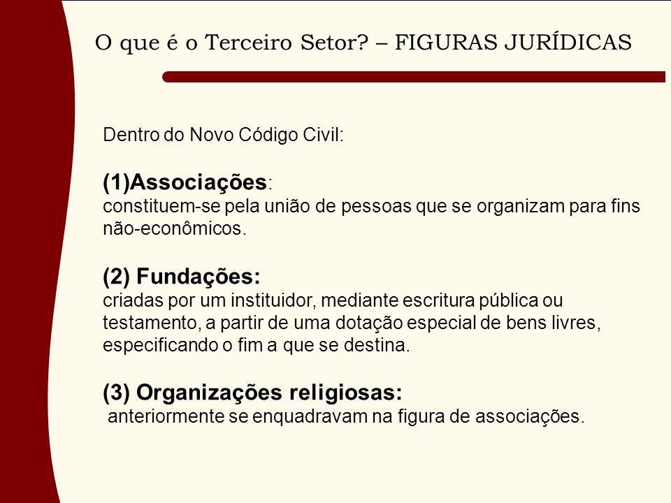 O que é o Terceiro Setor? – FIGURAS JURÍDICAS Dentro do Novo Código Civil: (1)Associações : constituem-se pela união de pessoas que se organizam para
