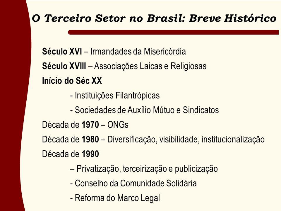 Século XVI – Irmandades da Misericórdia Século XVIII – Associações Laicas e Religiosas Início do Séc XX - Instituições Filantrópicas - Sociedades de A