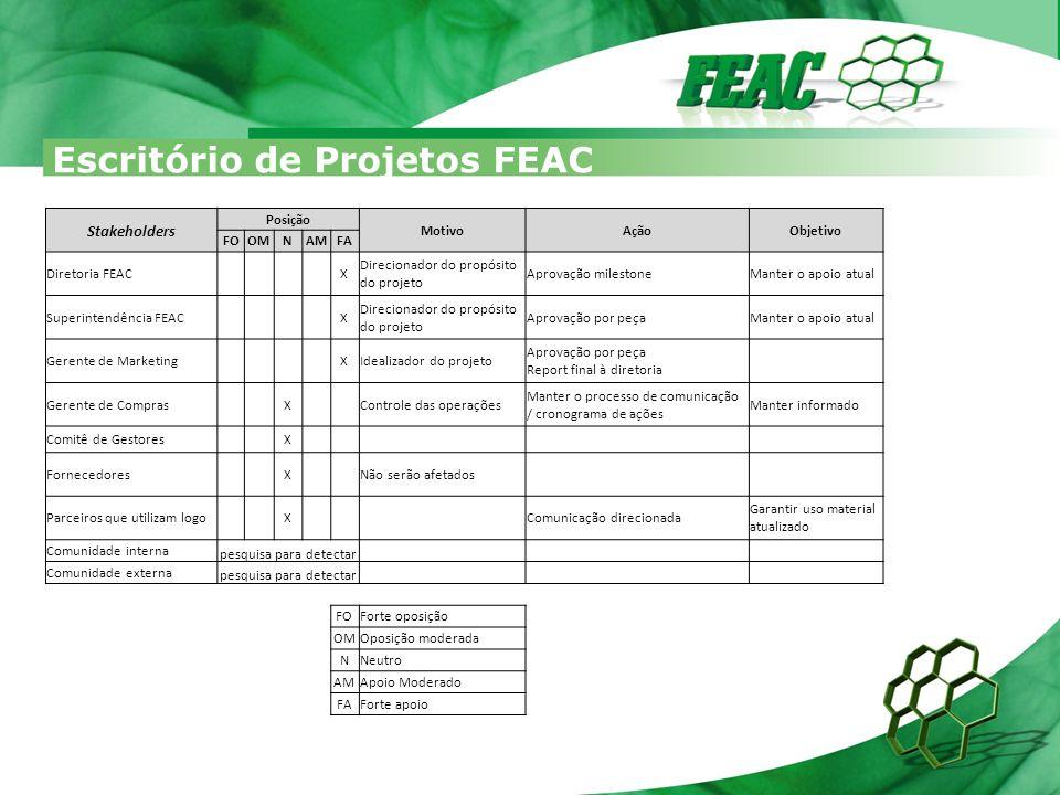 Escritório de Projetos FEAC Stakeholders Posição MotivoAçãoObjetivo FOOMNAMFA Diretoria FEAC X Direcionador do propósito do projeto Aprovação mileston