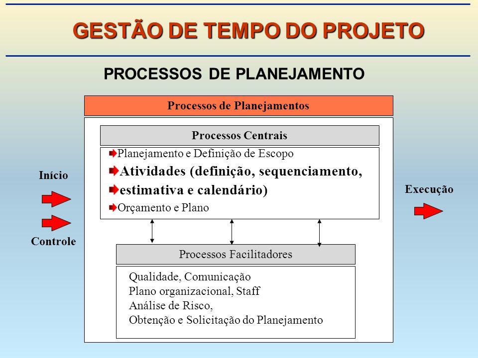 Processos de Planejamentos Início Controle Execução Processos CentraisProcessos Facilitadores Planejamento e Definição de Escopo Atividades (definição, sequenciamento, estimativa e calendário) Orçamento e Plano Qualidade, Comunicação Plano organizacional, Staff Análise de Risco, Obtenção e Solicitação do Planejamento PROCESSOS DE PLANEJAMENTO GESTÃO DE TEMPO DO PROJETO