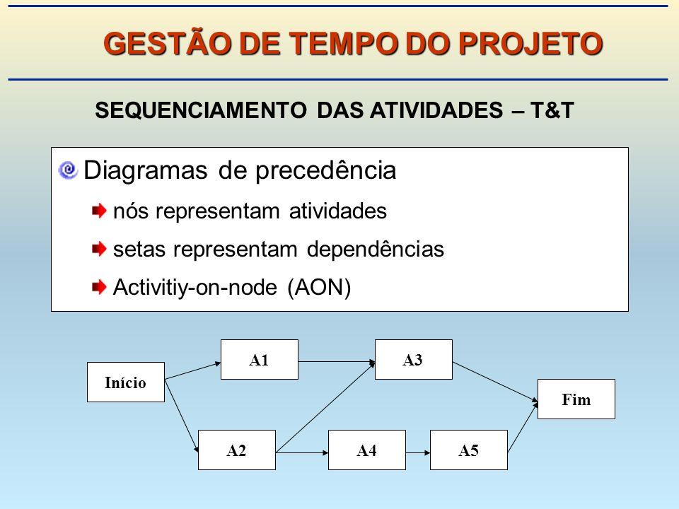Diagramas de precedência nós representam atividades setas representam dependências Activitiy-on-node (AON) Início A5A2 A3 A4 A1 Fim SEQUENCIAMENTO DAS ATIVIDADES – T&T GESTÃO DE TEMPO DO PROJETO
