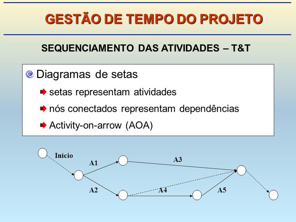 Diagramas de setas setas representam atividades nós conectados representam dependências Activity-on-arrow (AOA) Início A1 A2 A3 A4A5 SEQUENCIAMENTO DAS ATIVIDADES – T&T GESTÃO DE TEMPO DO PROJETO