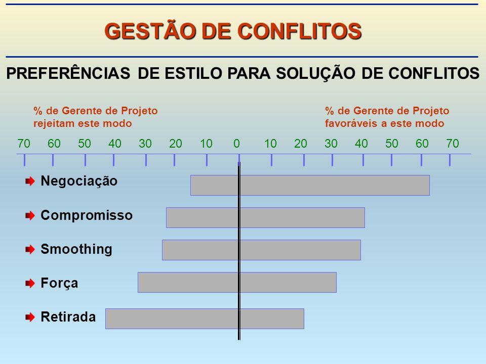 PREFERÊNCIAS DE ESTILO PARA SOLUÇÃO DE CONFLITOS % de Gerente de Projeto rejeitam este modofavoráveis a este modo Negociação Compromisso Smoothing Força Retirada 70 60 50 40 30 20 10 0 10 20 30 40 50 60 70 GESTÃO DE CONFLITOS