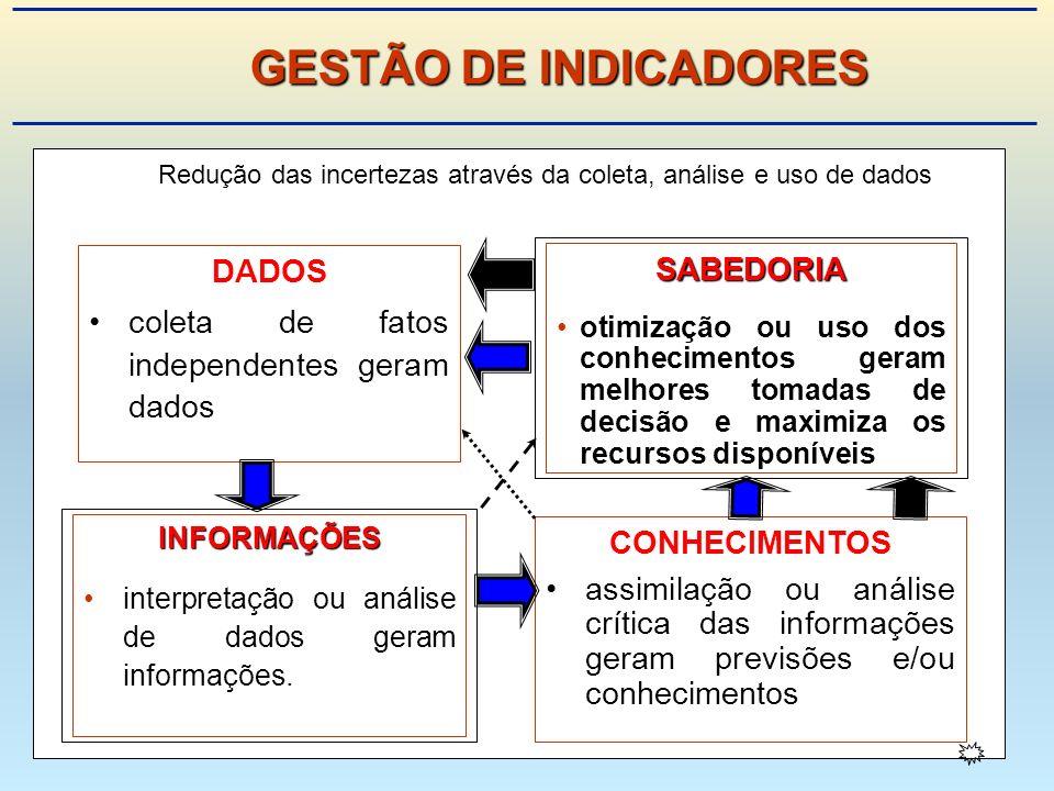 Redução das incertezas através da coleta, análise e uso de dados DADOS coleta de fatos independentes geram dados INFORMAÇÕES interpretação ou análise de dados geram informações.