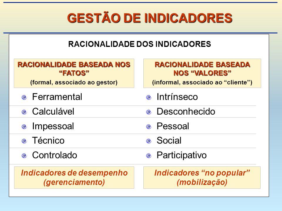 RACIONALIDADE DOS INDICADORES Ferramental Calculável Impessoal Técnico Controlado Intrínseco Desconhecido Pessoal Social Participativo RACIONALIDADE BASEADA NOS FATOS (formal, associado ao gestor) RACIONALIDADE BASEADA NOS VALORES (informal, associado ao cliente) Indicadores de desempenho (gerenciamento) Indicadores no popular (mobilização) GESTÃO DE INDICADORES