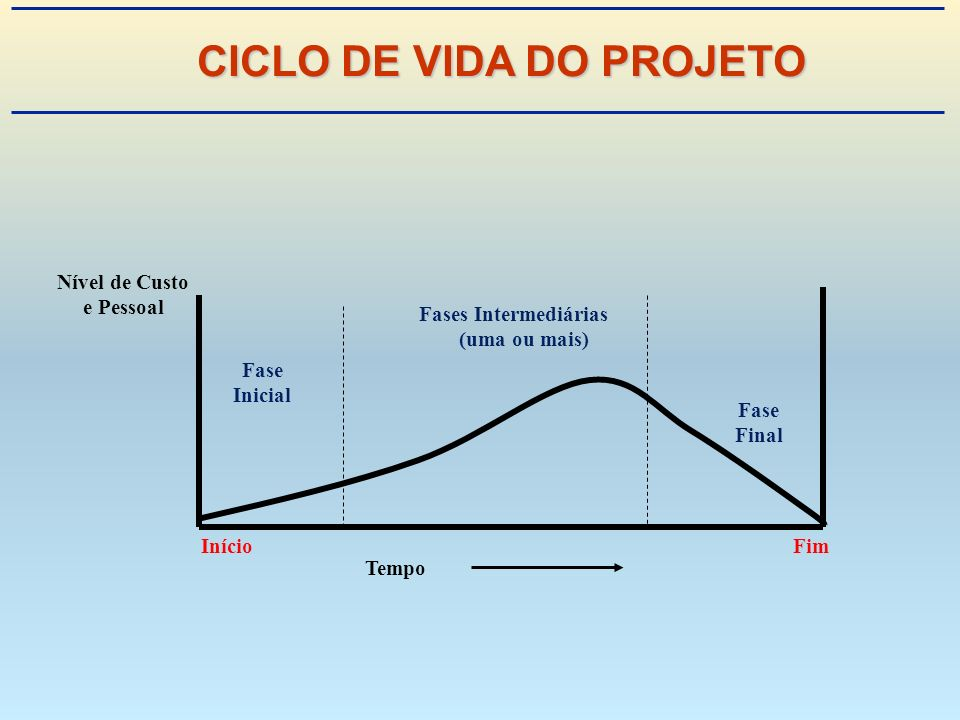 Tempo Início Fase Inicial Fases Intermediárias (uma ou mais) Fase Final Fim Nível de Custo e Pessoal CICLO DE VIDA DO PROJETO