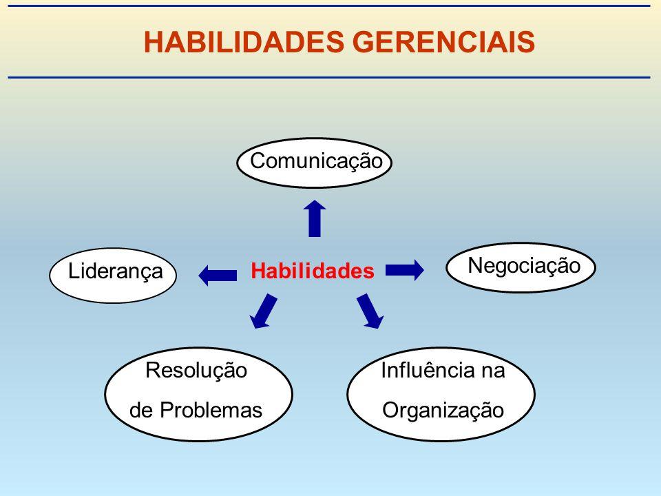 HABILIDADES GERENCIAIS Habilidades Comunicação Resolução de Problemas Influência na Organização Liderança Negociação