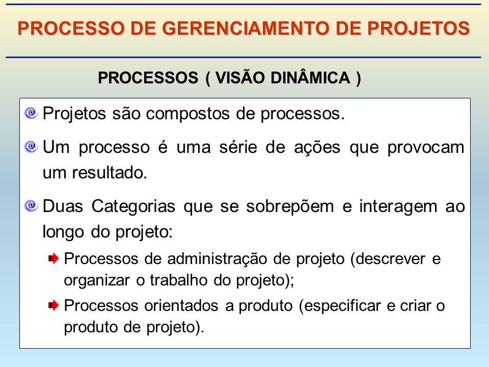 Projetos são compostos de processos.Um processo é uma série de ações que provocam um resultado.
