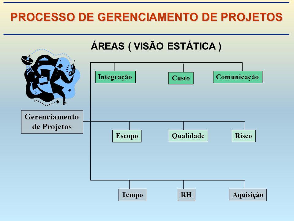 Gerenciamento de Projetos Integração Escopo Tempo Custo Qualidade RH Comunicação Risco Aquisição ÁREAS ( VISÃO ESTÁTICA ) PROCESSO DE GERENCIAMENTO DE PROJETOS