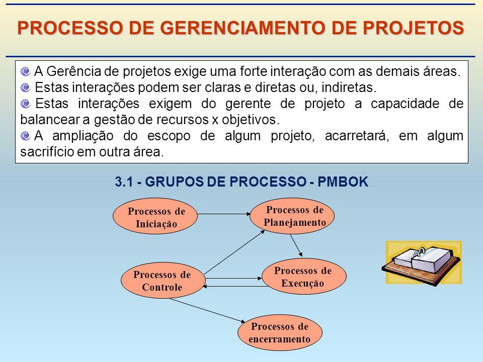 A Gerência de projetos exige uma forte interação com as demais áreas.