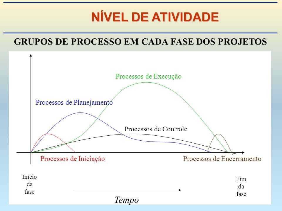 Processos de Controle Processos de Execução Processos de Planejamento Processos de IniciaçãoProcessos de Encerramento Início da fase Fim da fase Tempo GRUPOS DE PROCESSO EM CADA FASE DOS PROJETOS NÍVEL DE ATIVIDADE