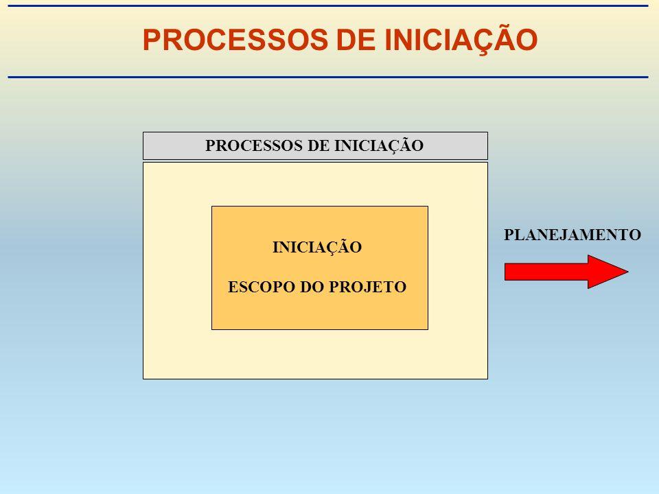 PROCESSOS DE INICIAÇÃO PLANEJAMENTO INICIAÇÃO ESCOPO DO PROJETO
