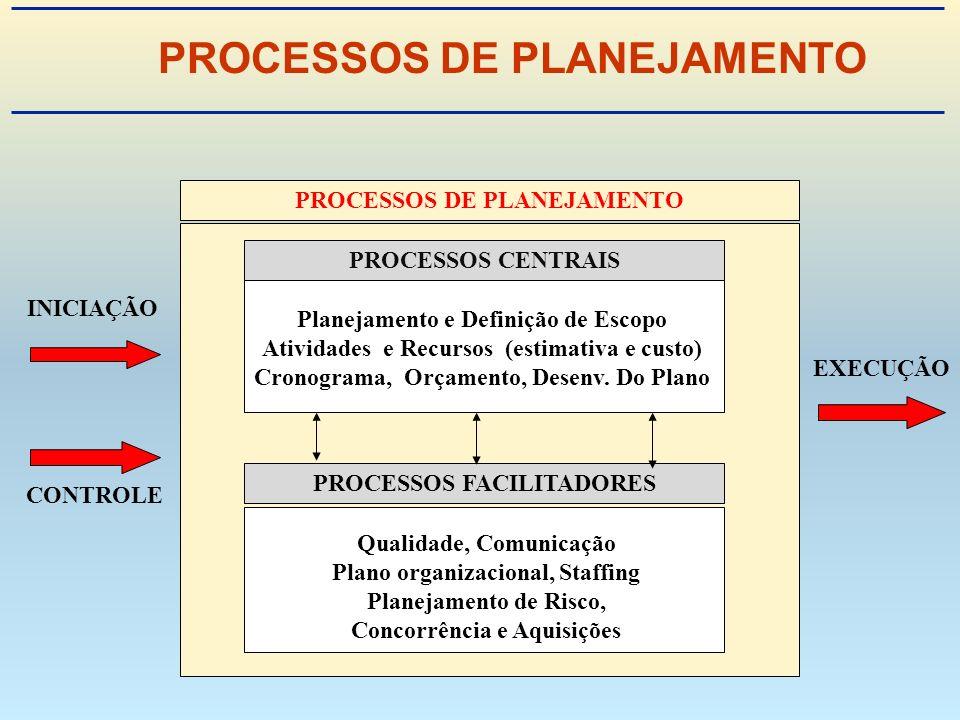 PROCESSOS DE PLANEJAMENTO INICIAÇÃO CONTROLE EXECUÇÃO PROCESSOS CENTRAISPROCESSOS FACILITADORES Planejamento e Definição de Escopo Atividades e Recursos (estimativa e custo) Cronograma, Orçamento, Desenv.