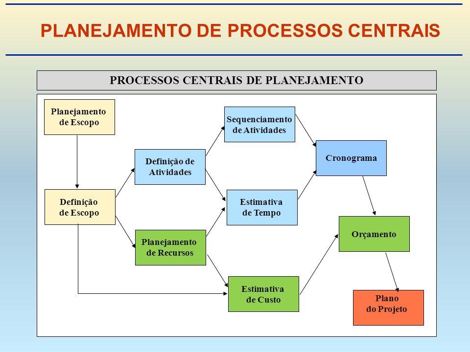 PLANEJAMENTO DE PROCESSOS CENTRAIS PROCESSOS CENTRAIS DE PLANEJAMENTO Planejamento de Escopo Definição de Atividades Planejamento de Recursos Sequenciamento de Atividades Estimativa de Tempo Estimativa de Custo Cronograma Orçamento Plano do Projeto Definição de Escopo