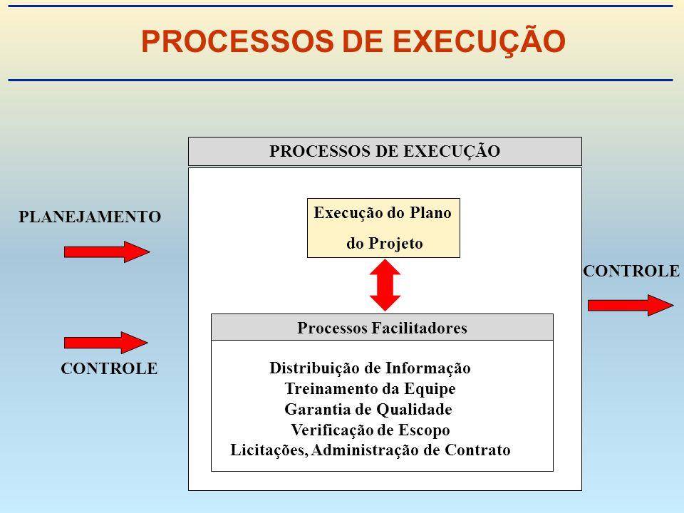 PROCESSOS DE EXECUÇÃO PLANEJAMENTO CONTROLE PROCESSOS DE EXECUÇÃO Processos Facilitadores Execução do Plano do Projeto Distribuição de Informação Treinamento da Equipe Garantia de Qualidade Verificação de Escopo Licitações, Administração de Contrato