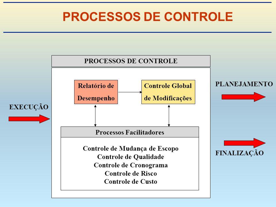 PROCESSOS DE CONTROLE EXECUÇÃO FINALIZAÇÃO PLANEJAMENTO PROCESSOS DE CONTROLE Controle Global de Modificações Processos Facilitadores Controle de Mudança de Escopo Controle de Qualidade Controle de Cronograma Controle de Risco Controle de Custo Relatório de Desempenho