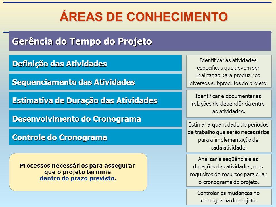 Gerência do Tempo do Projeto Gerência do Tempo do Projeto Definição das Atividades Definição das Atividades Sequenciamento das Atividades Sequenciamento das Atividades Estimativa de Duração das Atividades Estimativa de Duração das Atividades Desenvolvimento do Cronograma Desenvolvimento do Cronograma Controle do Cronograma Controle do Cronograma Processos necessários para assegurar que o projeto termine dentro do prazo previsto.