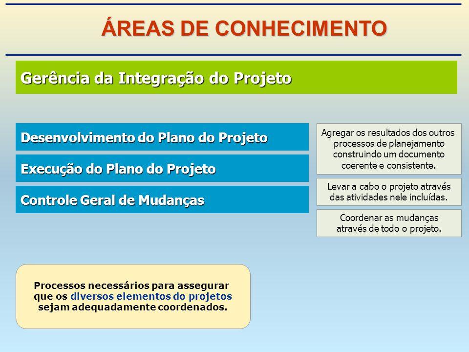 Gerência da Integração do Projeto Gerência da Integração do Projeto Desenvolvimento do Plano do Projeto Desenvolvimento do Plano do Projeto Execução do Plano do Projeto Execução do Plano do Projeto Controle Geral de Mudanças Controle Geral de Mudanças Processos necessários para assegurar que os diversos elementos do projetos sejam adequadamente coordenados.