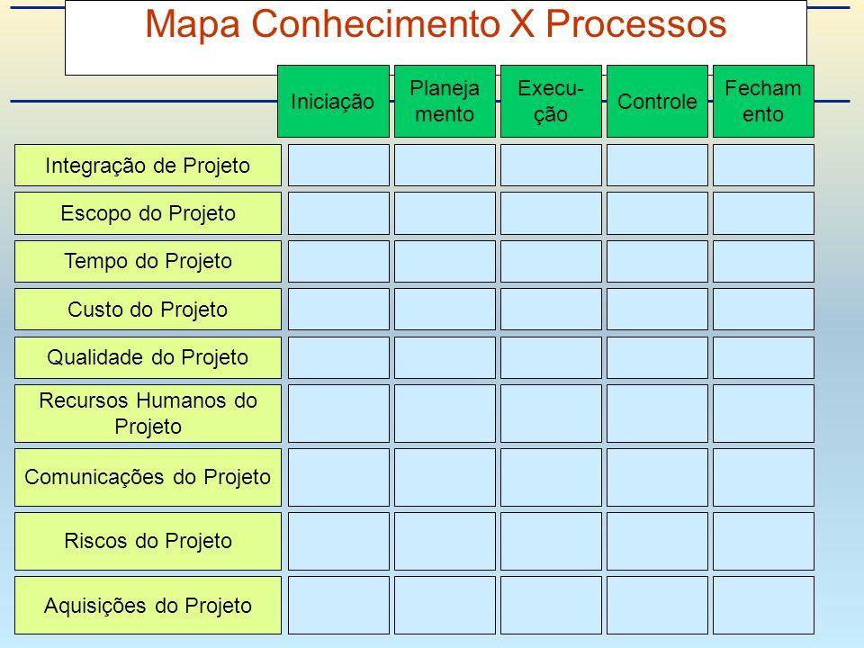 Mapa Conhecimento X Processos Integração de Projeto Escopo do Projeto Tempo do Projeto Custo do Projeto Qualidade do Projeto Recursos Humanos do Projeto Riscos do Projeto Aquisições do Projeto Comunicações do Projeto Iniciação Planeja mento Execu- ção Controle Fecham ento