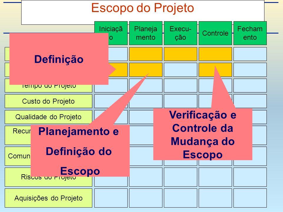 Escopo do Projeto Integração de Projeto Escopo do Projeto Tempo do Projeto Custo do Projeto Qualidade do Projeto Recursos Humanos do Projeto Riscos do Projeto Aquisições do Projeto Comunicações do Projeto Iniciaçã o Planeja mento Execu- ção Controle Fecham ento Definição Planejamento e Definição do Escopo Verificação e Controle da Mudança do Escopo
