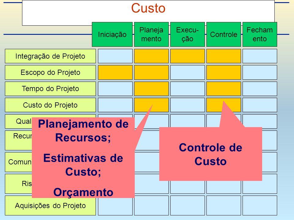 Custo Integração de Projeto Escopo do Projeto Tempo do Projeto Custo do Projeto Qualidade do Projeto Recursos Humanos do Projeto Riscos do Projeto Aquisições do Projeto Comunicações do Projeto Iniciação Planeja mento Execu- ção Controle Fecham ento Planejamento de Recursos; Estimativas de Custo; Orçamento Controle de Custo