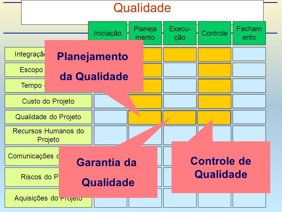 Qualidade Integração de Projeto Escopo do Projeto Tempo do Projeto Custo do Projeto Qualidade do Projeto Recursos Humanos do Projeto Riscos do Projeto Aquisições do Projeto Comunicações do Projeto Iniciação Planeja mento Execu- ção Controle Fecham ento Garantia da Qualidade Controle de Qualidade Planejamento da Qualidade