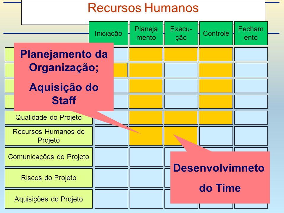 Recursos Humanos Integração de Projeto Escopo do Projeto Tempo do Projeto Custo do Projeto Qualidade do Projeto Recursos Humanos do Projeto Riscos do Projeto Aquisições do Projeto Comunicações do Projeto Iniciação Planeja mento Execu- ção Controle Fecham ento Desenvolvimneto do Time Planejamento da Organização; Aquisição do Staff