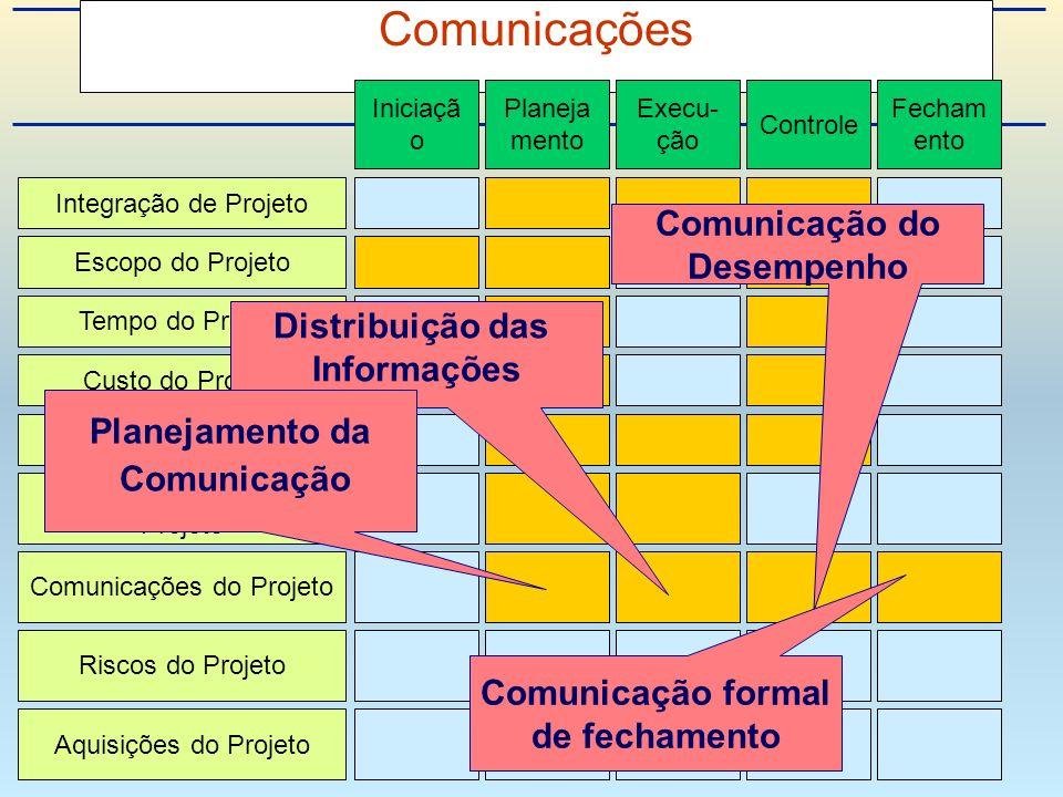 Comunicações Integração de Projeto Escopo do Projeto Tempo do Projeto Custo do Projeto Qualidade do Projeto Recursos Humanos do Projeto Riscos do Projeto Aquisições do Projeto Comunicações do Projeto Iniciaçã o Planeja mento Execu- ção Controle Fecham ento Distribuição das Informações Comunicação do Desempenho Planejamento da Comunicação Comunicação formal de fechamento