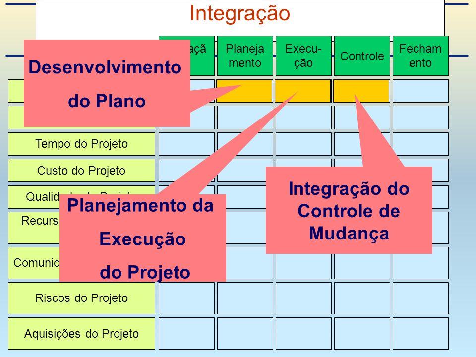Integração Integração de Projeto Escopo do Projeto Tempo do Projeto Custo do Projeto Qualidade do Projeto Recursos Humanos do Projeto Riscos do Projeto Aquisições do Projeto Comunicações do Projeto Iniciaçã o Planeja mento Execu- ção Controle Fecham ento Desenvolvimento do Plano Planejamento da Execução do Projeto Integração do Controle de Mudança