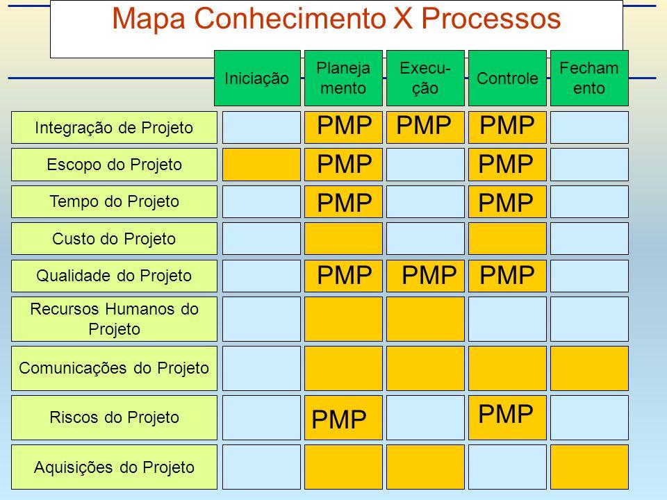Mapa Conhecimento X Processos Integração de Projeto Escopo do Projeto Tempo do Projeto Custo do Projeto Qualidade do Projeto Recursos Humanos do Projeto Riscos do Projeto Aquisições do Projeto Comunicações do Projeto Iniciação Planeja mento Execu- ção Controle Fecham ento PMP