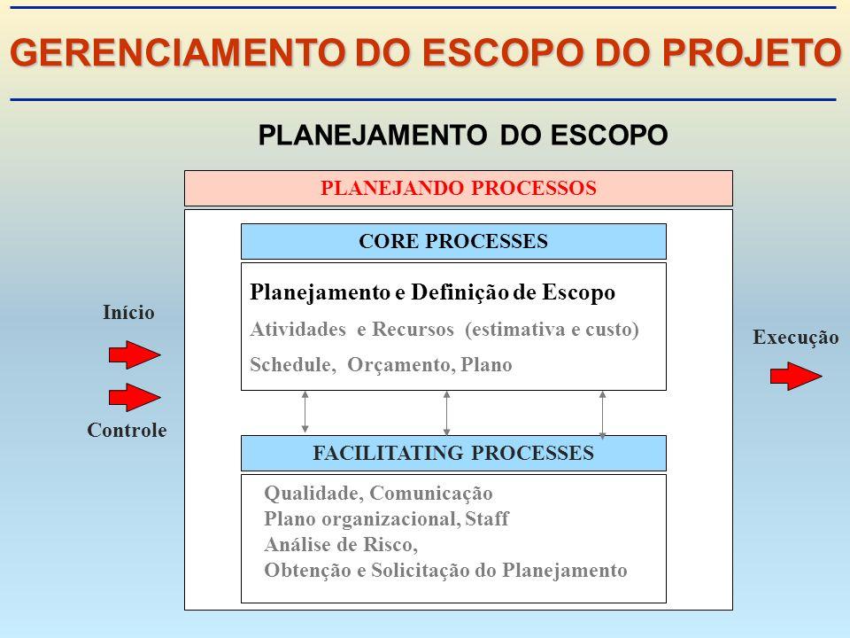 PLANEJANDO PROCESSOS Início Controle Execução CORE PROCESSESFACILITATING PROCESSES Planejamento e Definição de Escopo Atividades e Recursos (estimativa e custo) Schedule, Orçamento, Plano Qualidade, Comunicação Plano organizacional, Staff Análise de Risco, Obtenção e Solicitação do Planejamento PLANEJAMENTO DO ESCOPO GERENCIAMENTO DO ESCOPO DO PROJETO