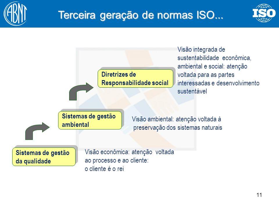 11 Terceira geração de normas ISO... Sistemas de gestão da qualidade Sistemas de gestão ambiental Diretrizes de Responsabilidade social Visão econômic
