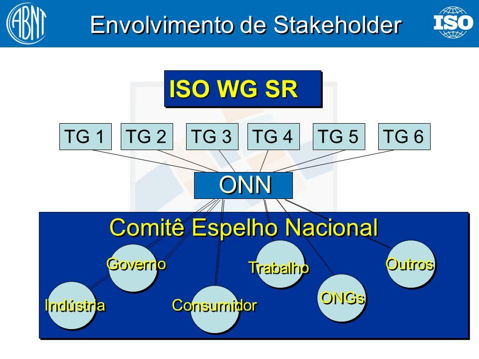 24 Envolvimento de Stakeholder ONN ISO WG SR TG 1TG 2TG 3TG 4TG 5TG 6 Indústria Governo Consumidor Trabalho ONGs Outros Comitê Espelho Nacional