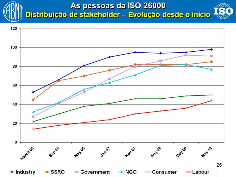 26 As pessoas da ISO 26000 Distribuição de stakeholder – Evolução desde o início