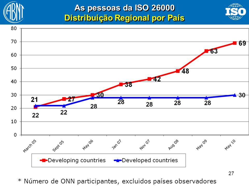 27 As pessoas da ISO 26000 Distribuição Regional por País * Número de ONN participantes, excluidos países observadores