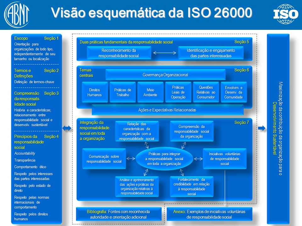 37 Visão esquemática da ISO 26000