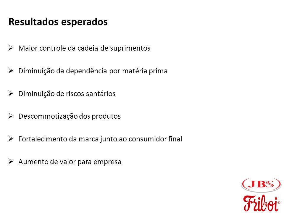 Resultados esperados Maior controle da cadeia de suprimentos Diminuição da dependência por matéria prima Diminuição de riscos santários Descommotizaçã